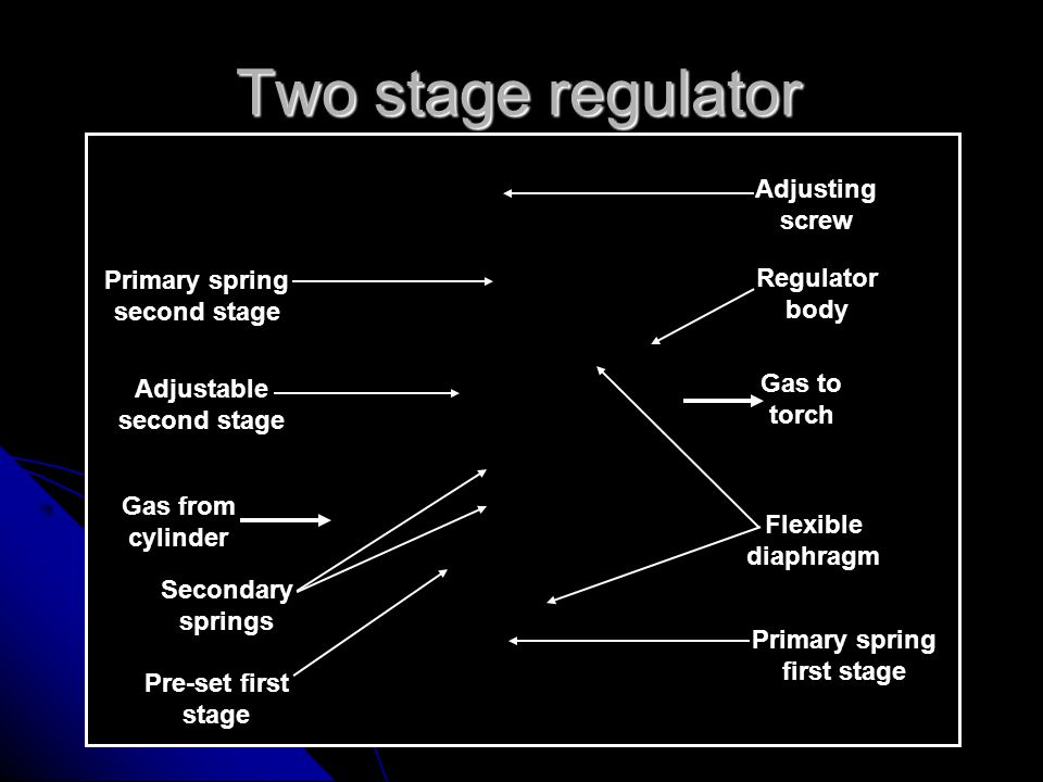 Two stage regulator Adjusting screw Primary spring second stage
