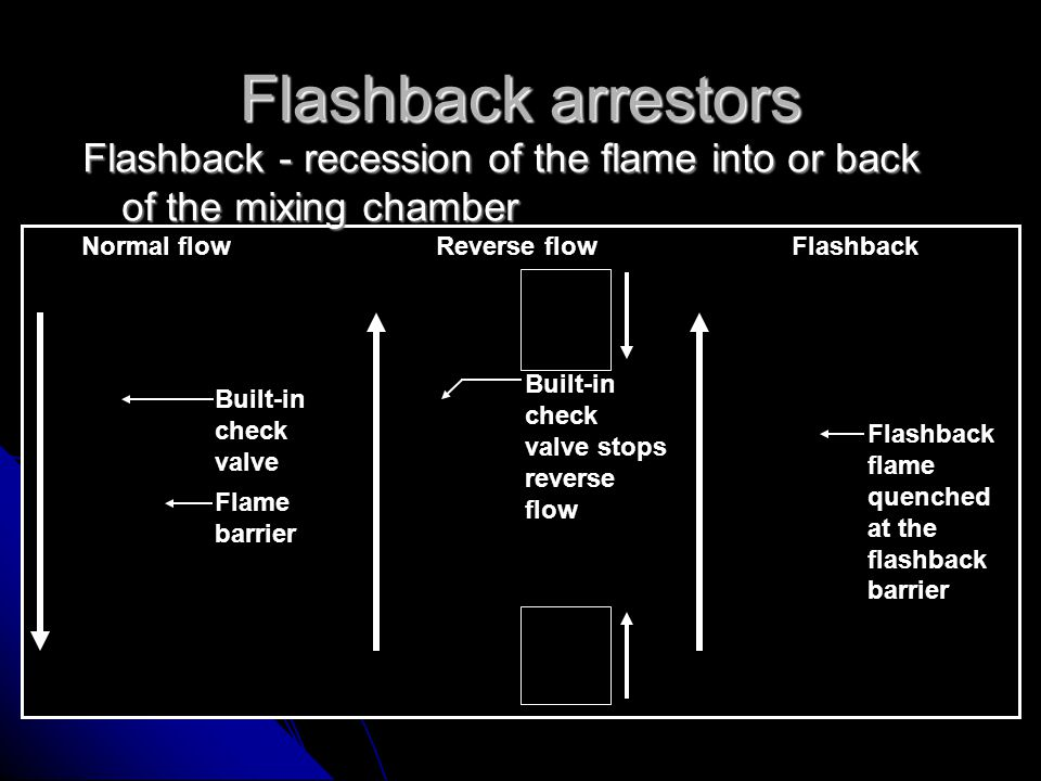 Flashback arrestors Flashback - recession of the flame into or back of the mixing chamber. Normal flow.