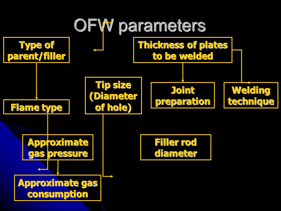 OFW parameters Type of parent/filler Thickness of plates to be welded