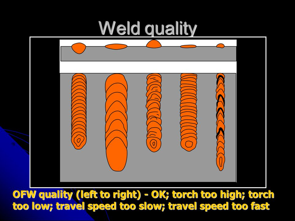 Weld quality OFW quality (left to right) - OK; torch too high; torch too low; travel speed too slow; travel speed too fast.