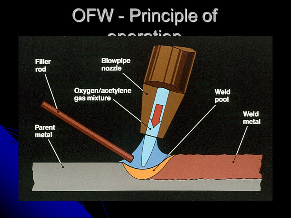 OFW - Principle of operation