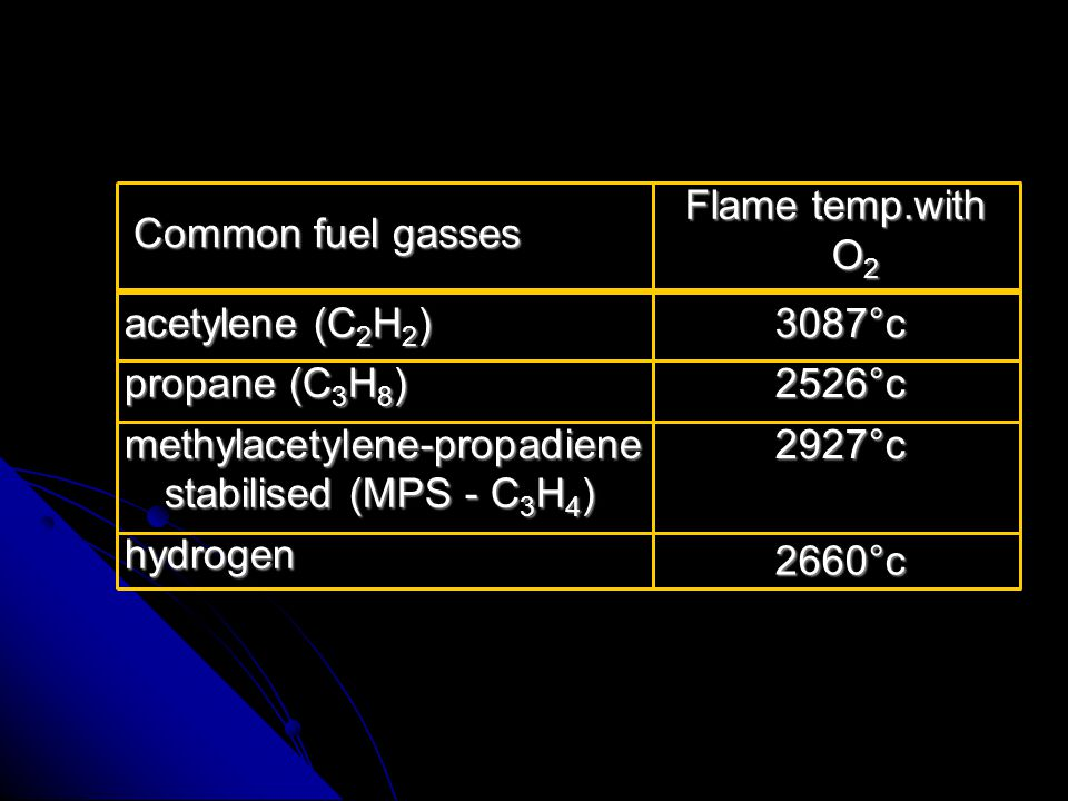 acetylene (C2H2) propane (C3H8) methylacetylene-propadiene stabilised (MPS - C3H4) hydrogen. Common fuel gasses.