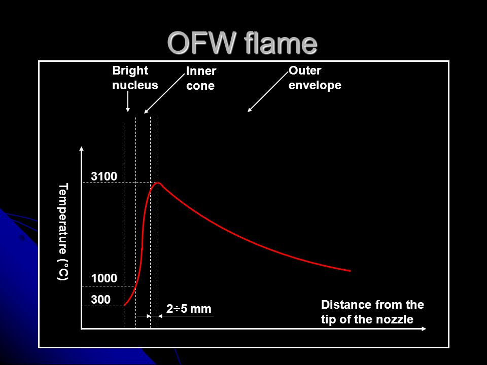 OFW flame Distance from the tip of the nozzle Temperature (°C) 3100