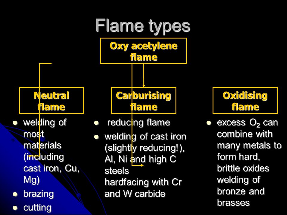 Flame types Oxy acetylene flame Neutral flame Carburising flame