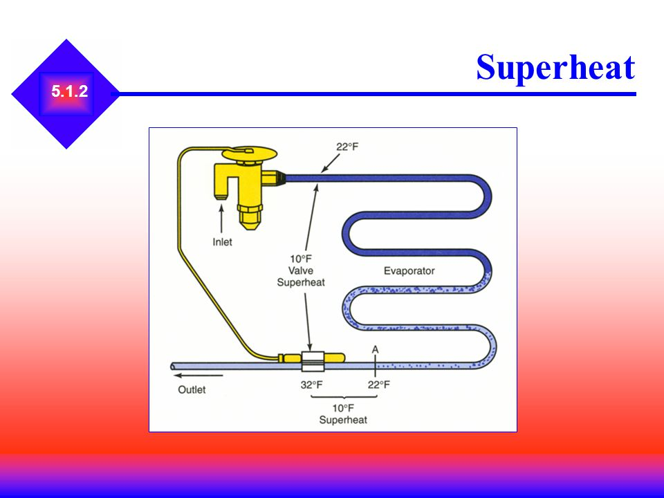 Superheat 5.1.2