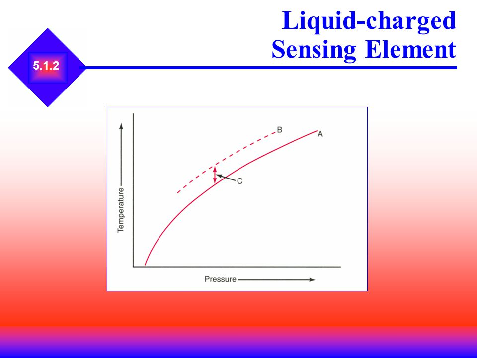 Liquid-charged Sensing Element