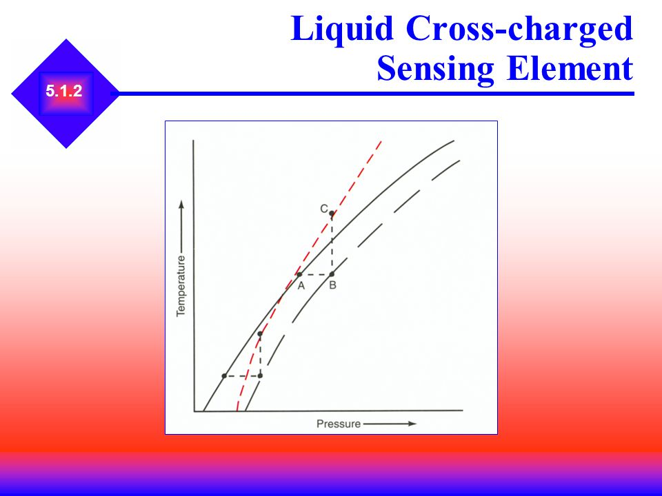 Liquid Cross-charged Sensing Element