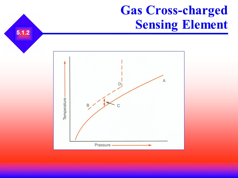 Gas Cross-charged Sensing Element