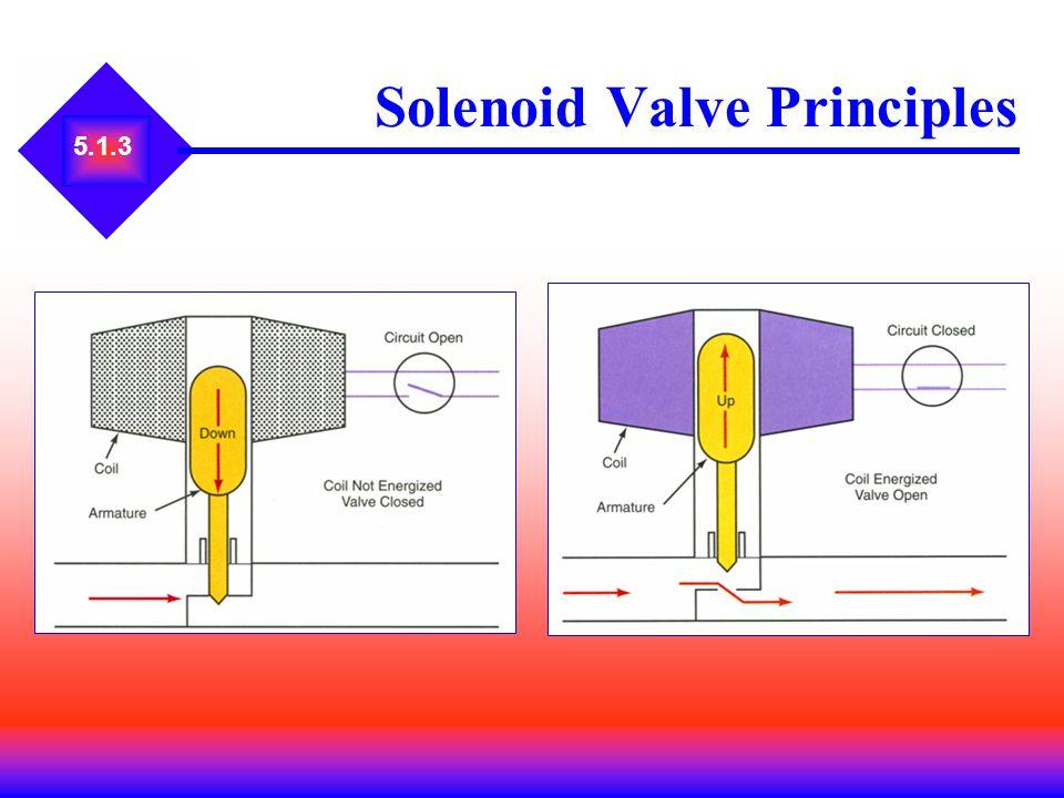 Solenoid Valve Principles