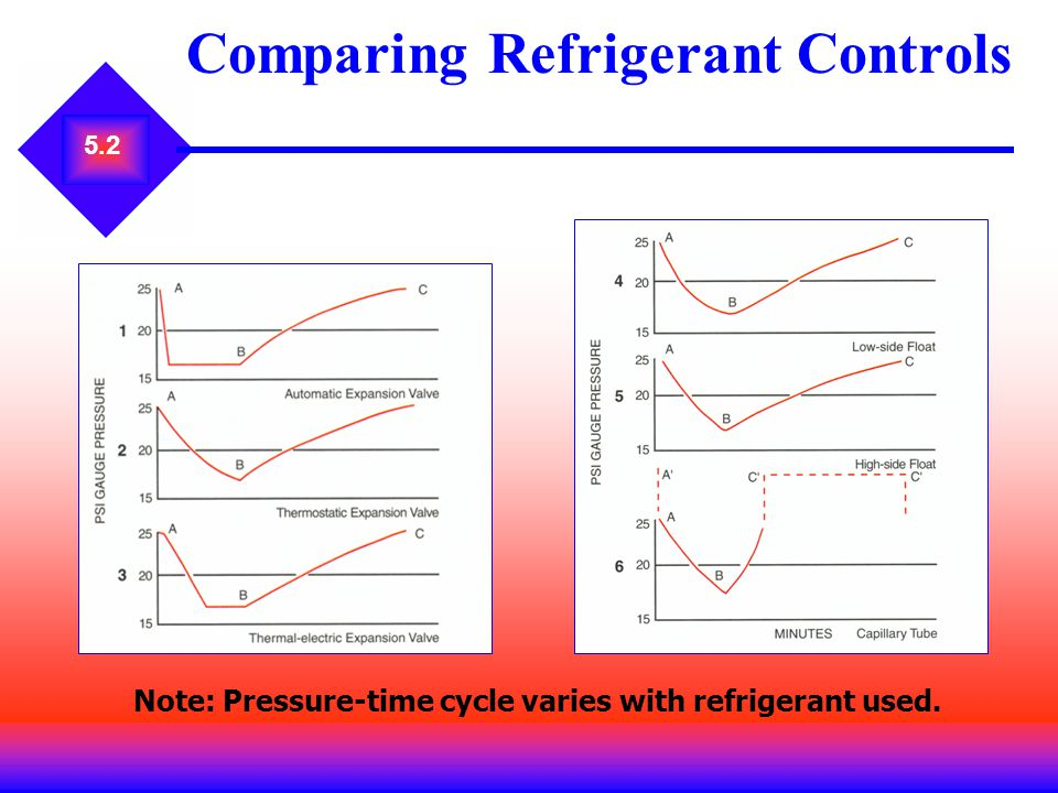 Comparing Refrigerant Controls