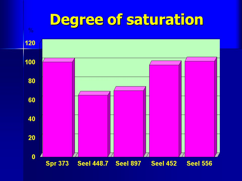 Degree of saturation %