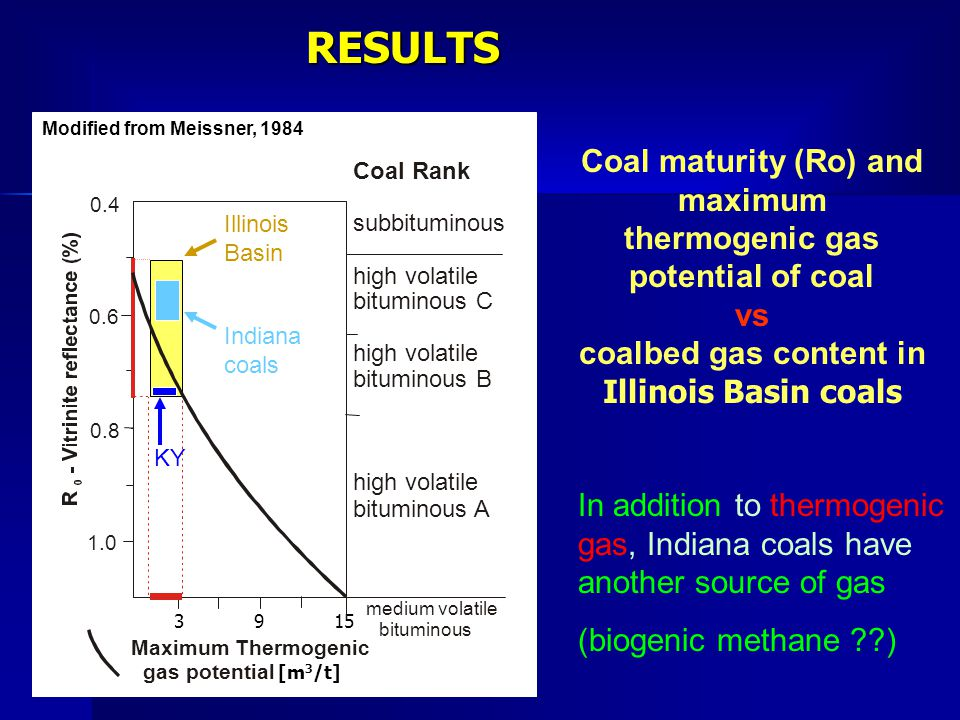 RESULTS Coal maturity (Ro) and maximum