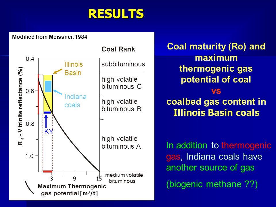 RESULTS Coal maturity (Ro) and maximum