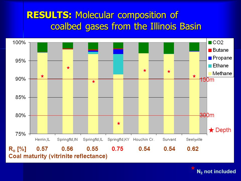RESULTS: Molecular composition of