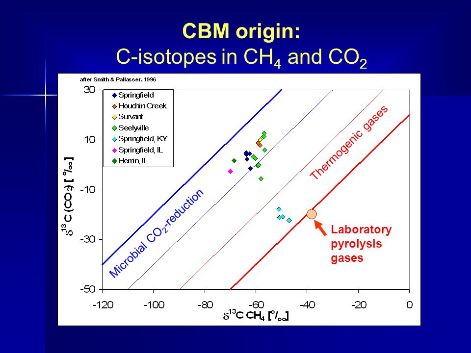 CBM origin: C-isotopes in CH4 and CO2 Thermogenic gases