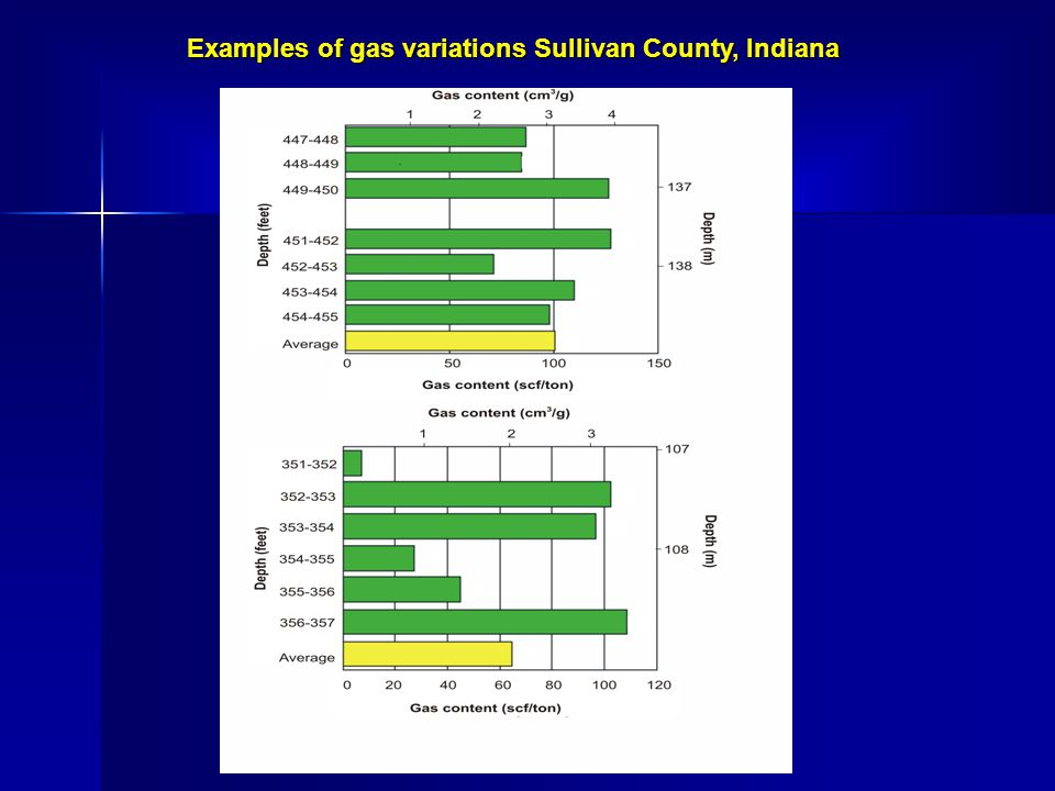 Examples of gas variations Sullivan County, Indiana