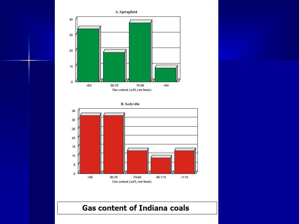 Gas content of Indiana coals