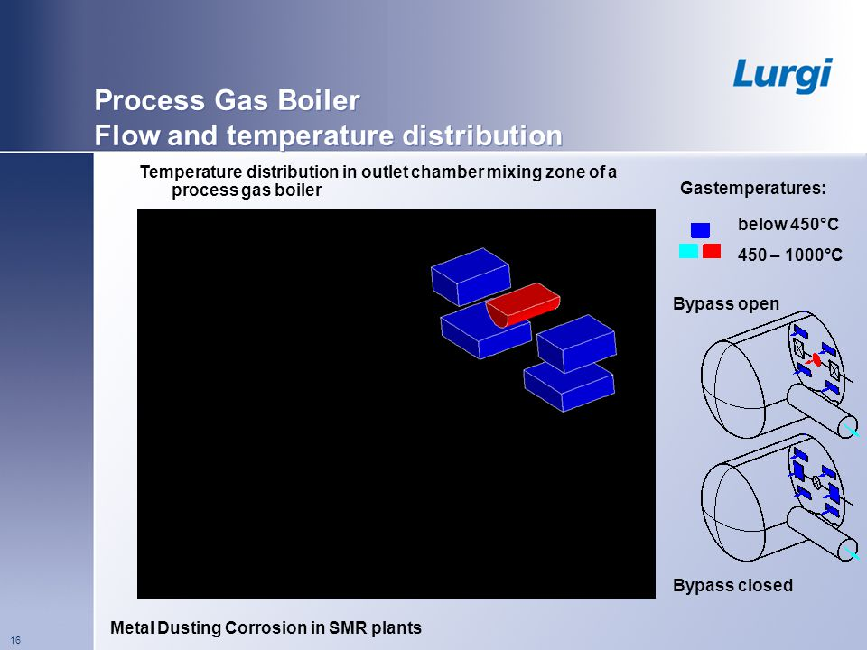Process Gas Boiler Flow and temperature distribution
