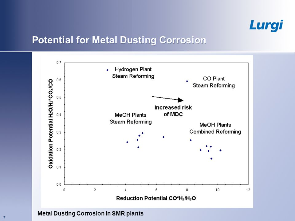 Potential for Metal Dusting Corrosion