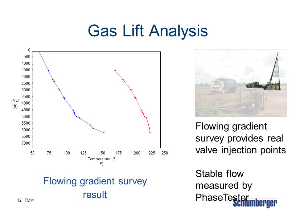 Flowing gradient survey result