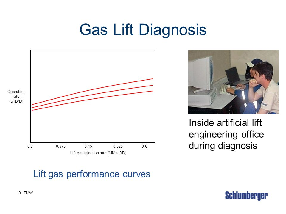 Gas Lift Diagnosis Operating. rate. (STB/D) Inside artificial lift engineering office during diagnosis.