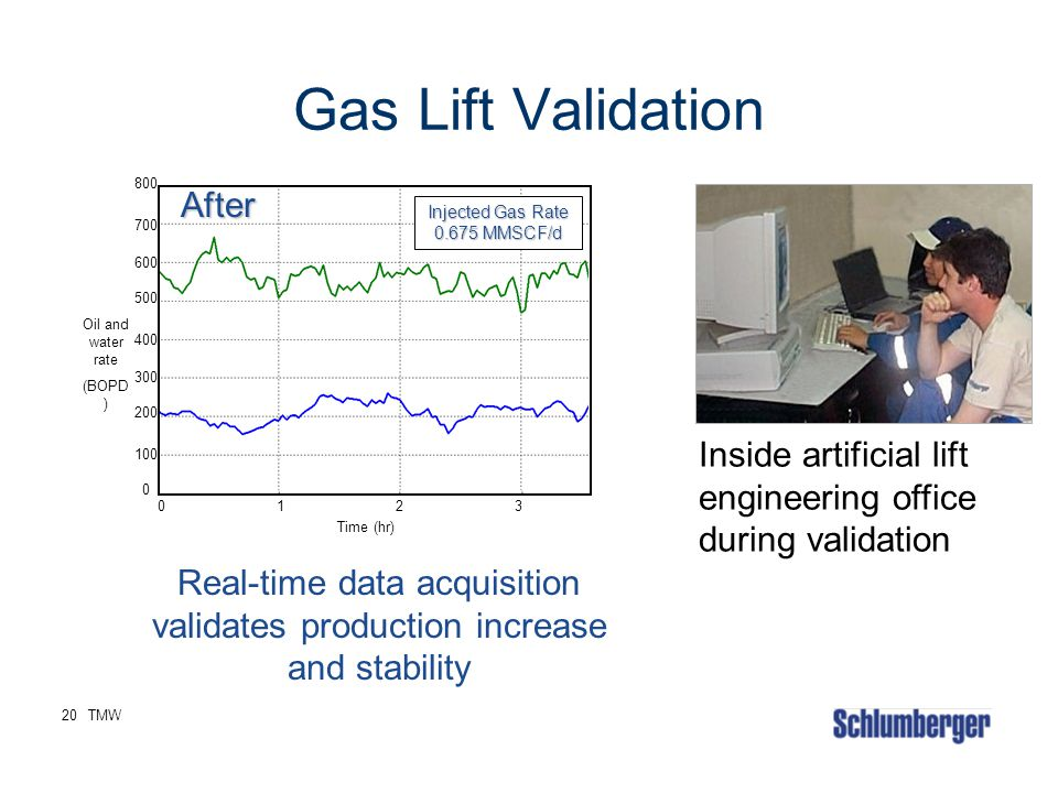 Real-time data acquisition validates production increase and stability