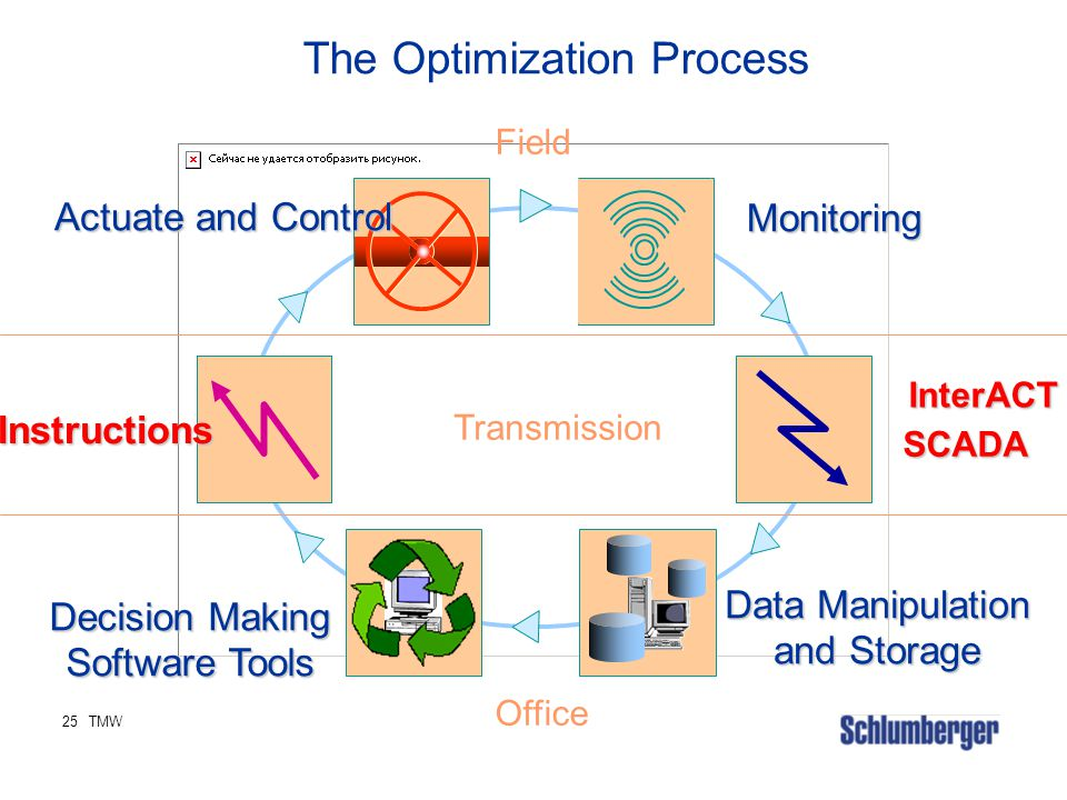 The Optimization Process