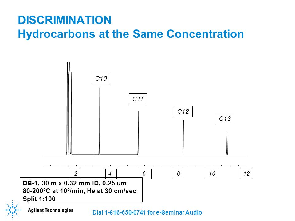 DISCRIMINATION Hydrocarbons at the Same Concentration