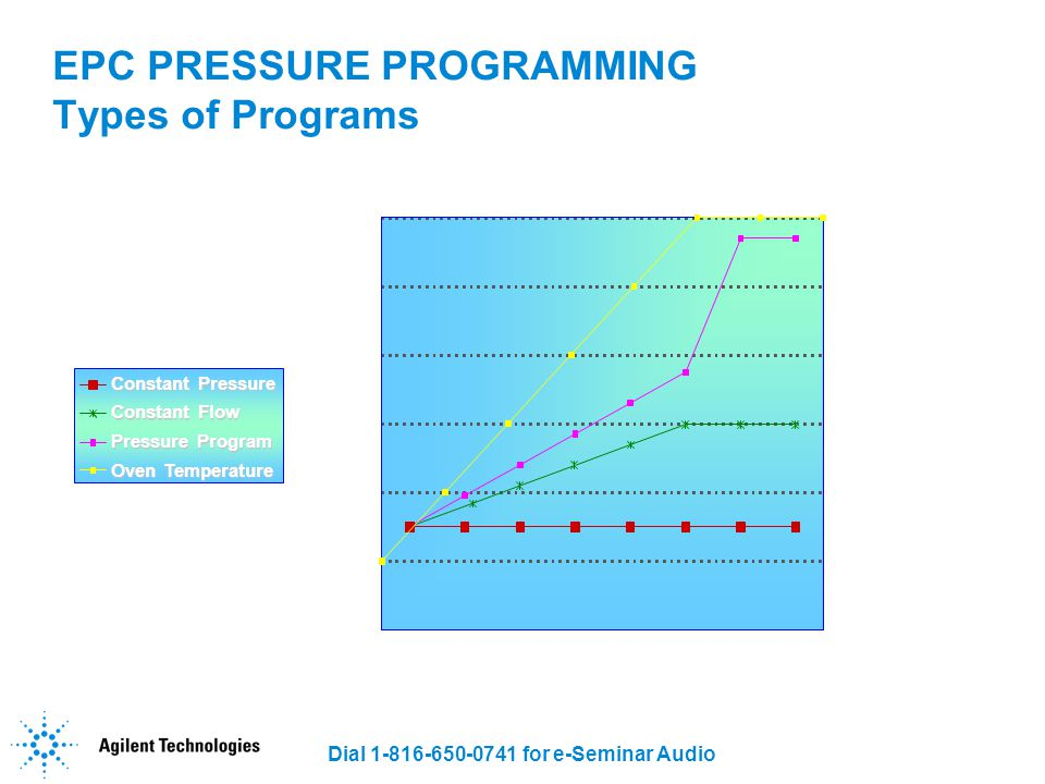 EPC PRESSURE PROGRAMMING Types of Programs