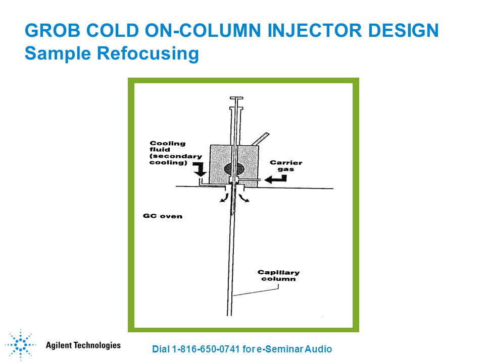 GROB COLD ON-COLUMN INJECTOR DESIGN Sample Refocusing