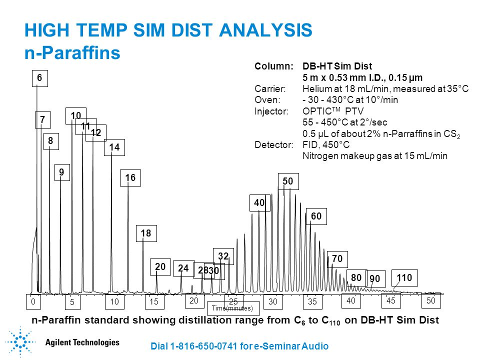 HIGH TEMP SIM DIST ANALYSIS n-Paraffins
