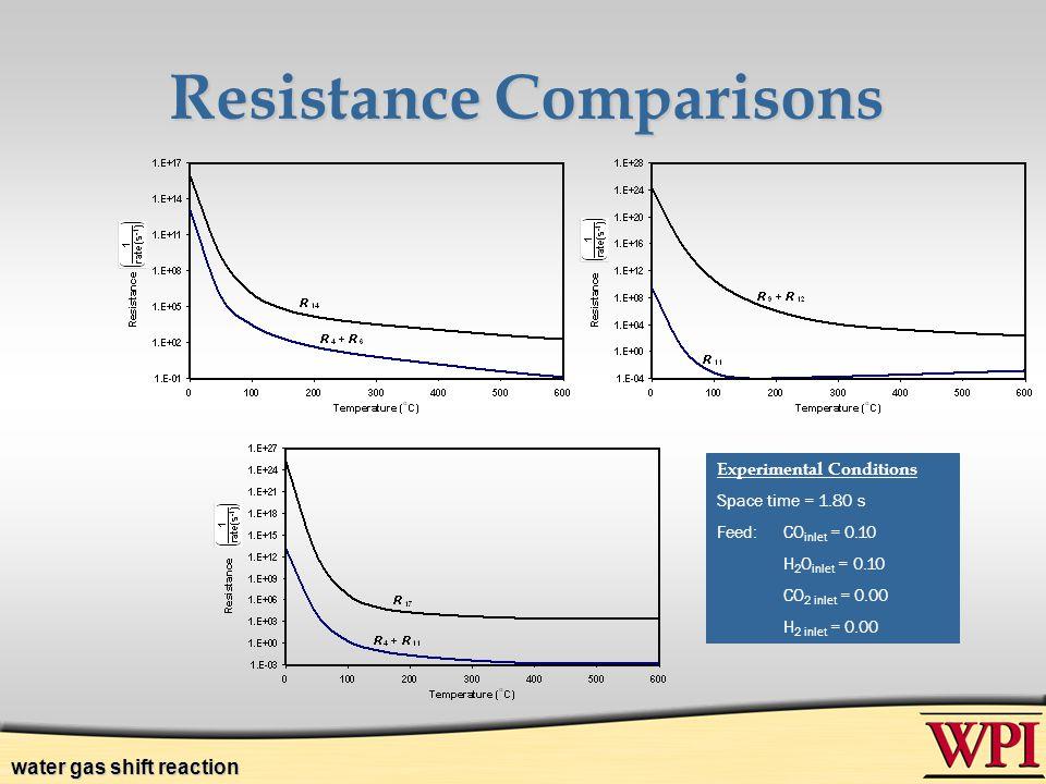 Resistance Comparisons
