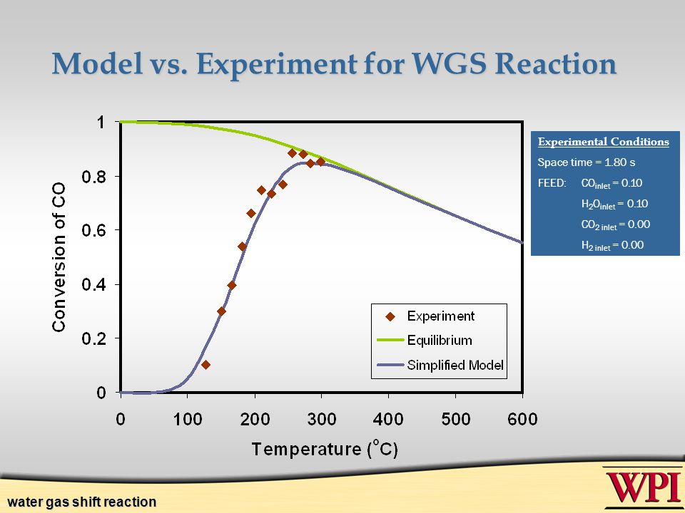 Model vs. Experiment for WGS Reaction