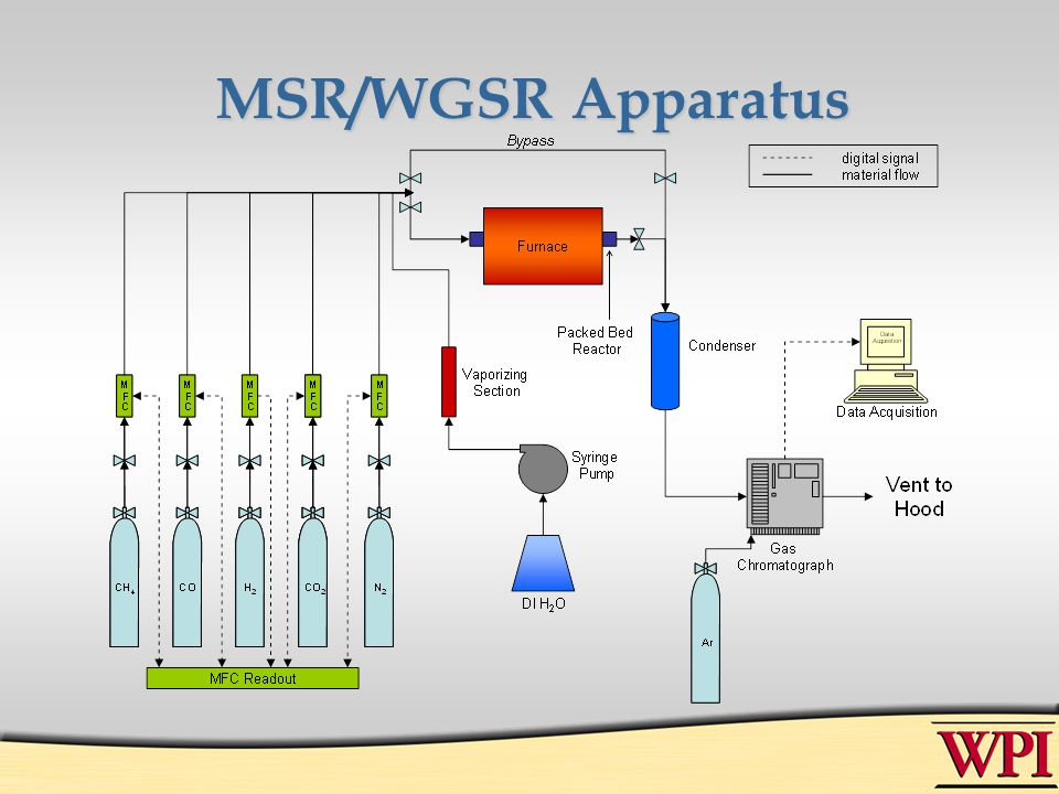 MSR/WGSR Apparatus
