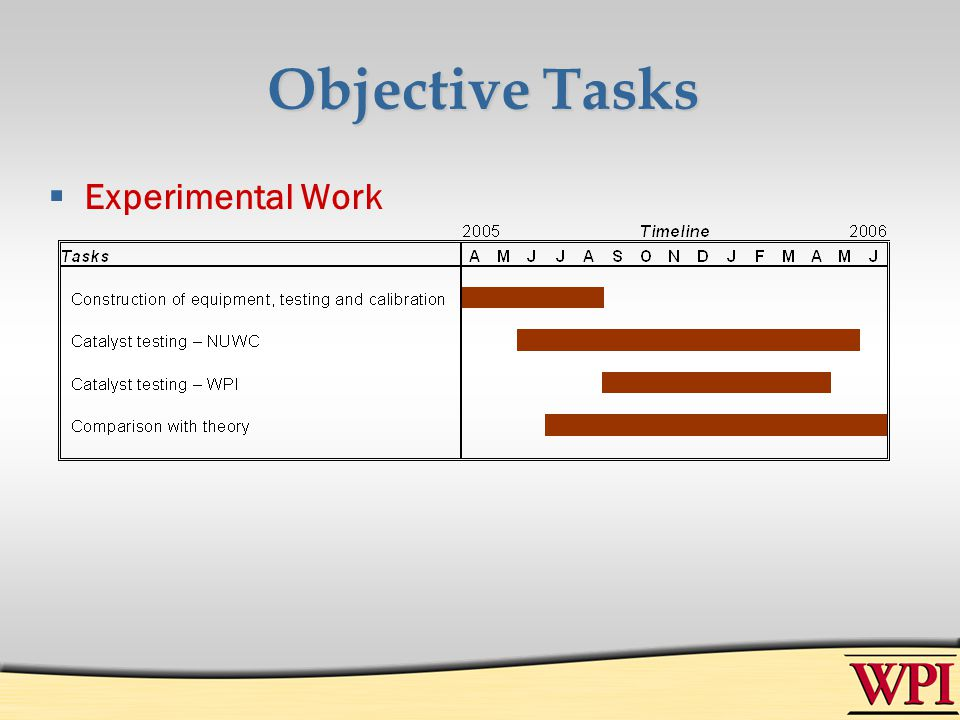 Objective Tasks Experimental Work
