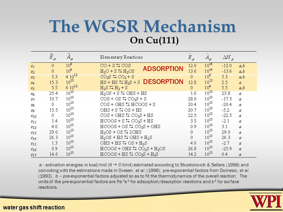 The WGSR Mechanism On Cu(111) ADSORPTION DESORPTION