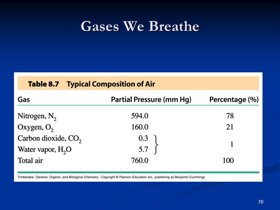 Gases We Breathe