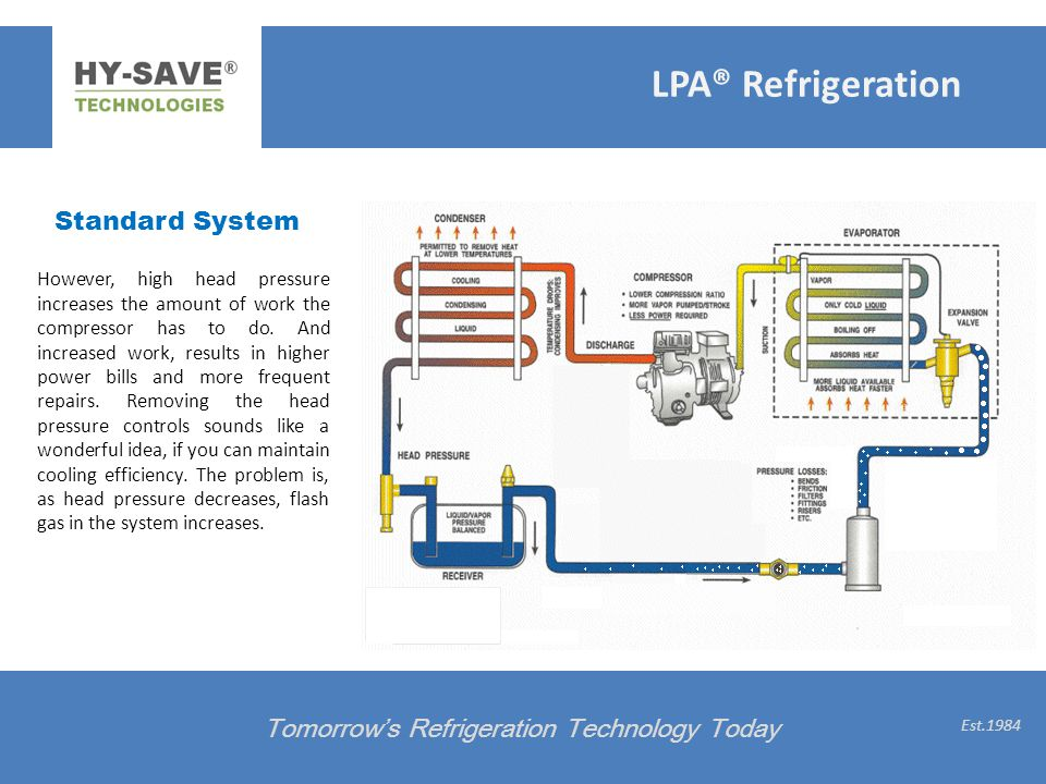 LPA® Refrigeration Standard System