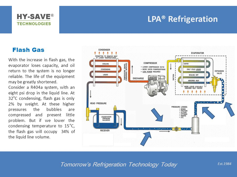 LPA® Refrigeration Flash Gas Tomorrow's Refrigeration Technology Today