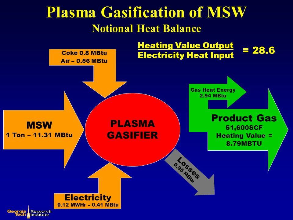 Plasma Gasification of MSW Notional Heat Balance