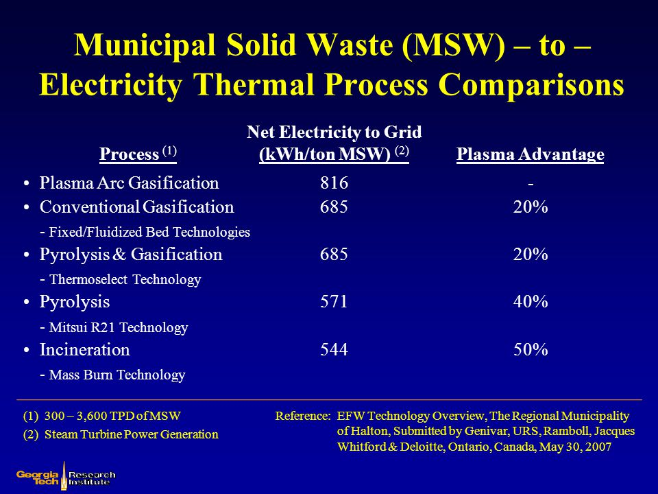 Net Electricity to Grid (kWh/ton MSW) (2)