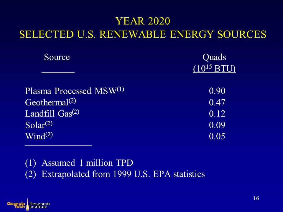 YEAR 2020 SELECTED U.S. RENEWABLE ENERGY SOURCES