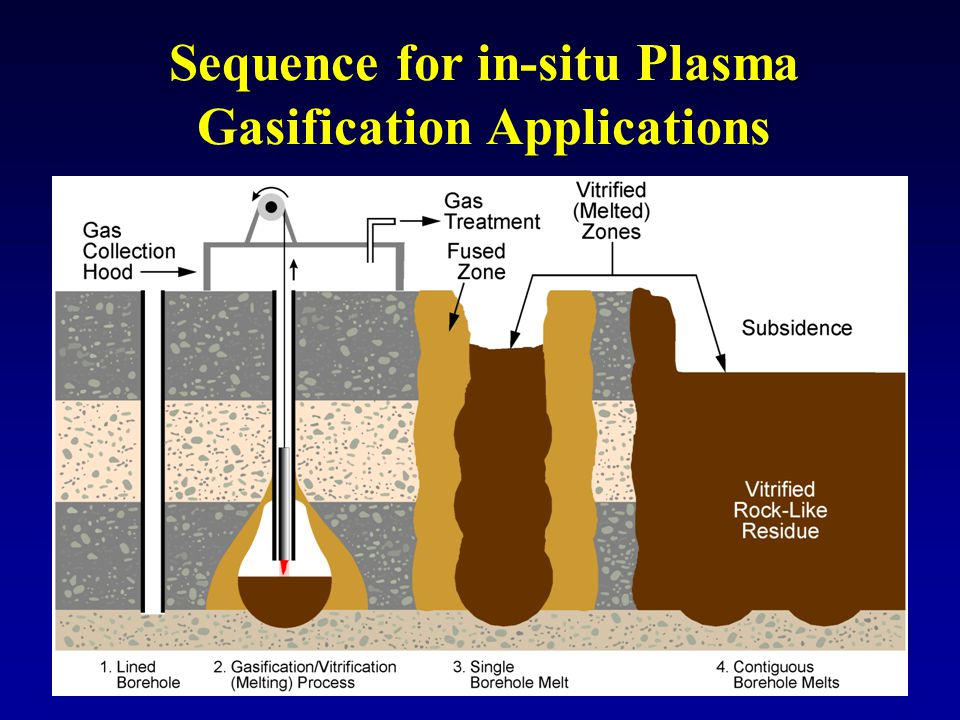 Sequence for in-situ Plasma Gasification Applications
