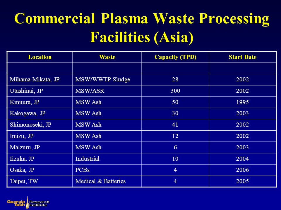 Commercial Plasma Waste Processing Facilities (Asia)