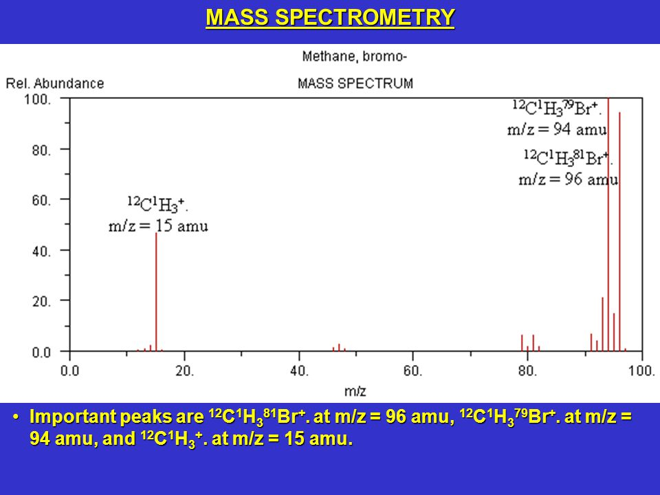 MASS SPECTROMETRY Important peaks are 12C1H381Br+.