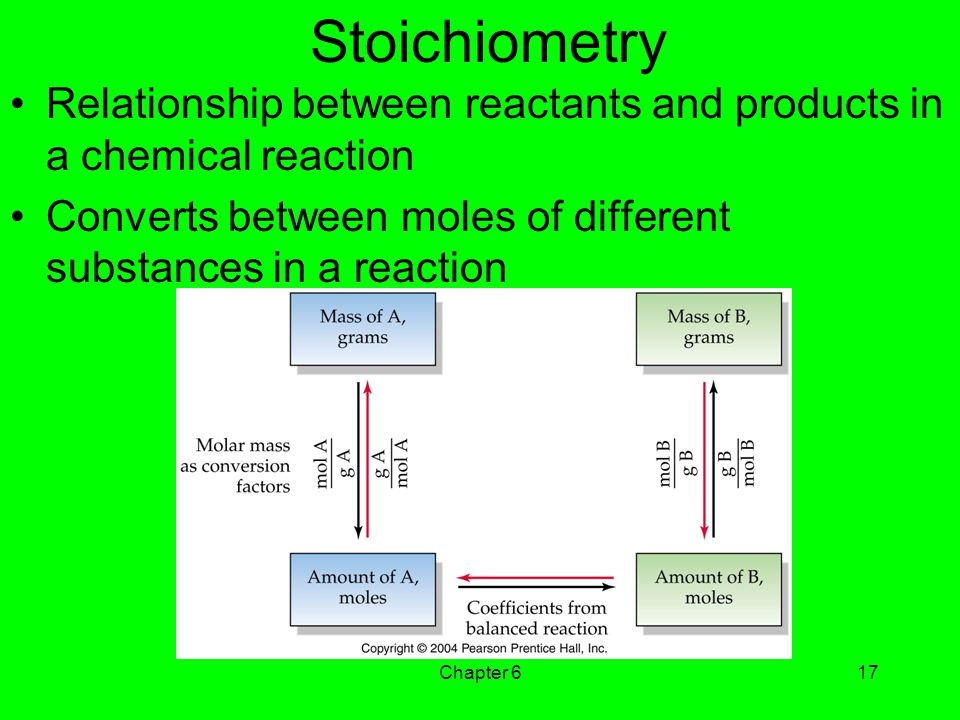 Stoichiometry Relationship between reactants and products in a chemical reaction. Converts between moles of different substances in a reaction.