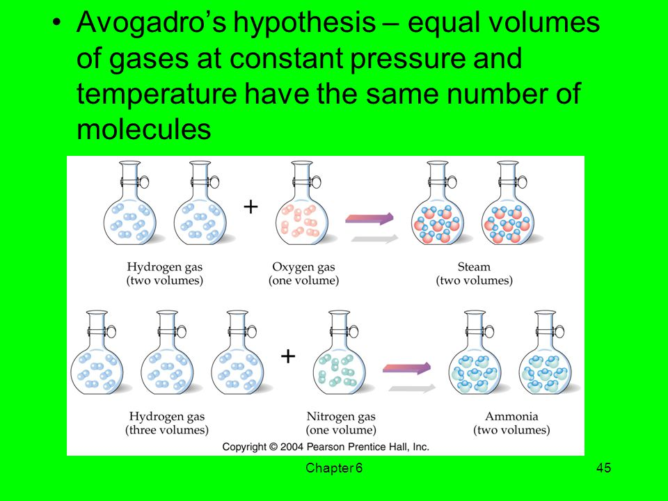 Avogadro's hypothesis – equal volumes of gases at constant pressure and temperature have the same number of molecules