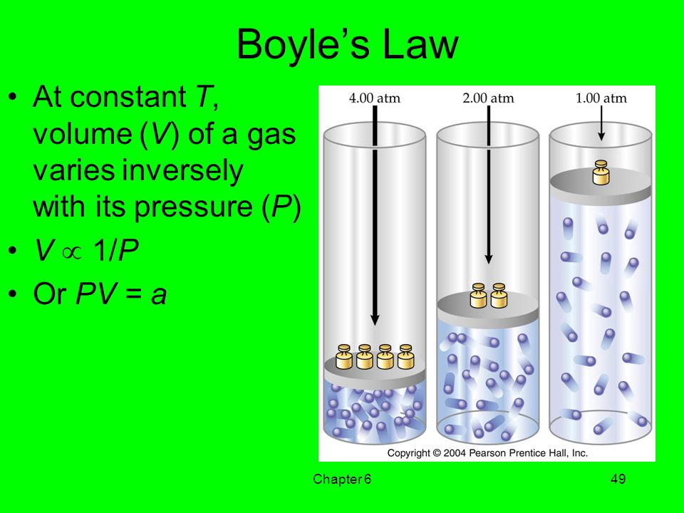 Boyle's Law At constant T, volume (V) of a gas varies inversely with its pressure (P) V  1/P. Or PV = a.