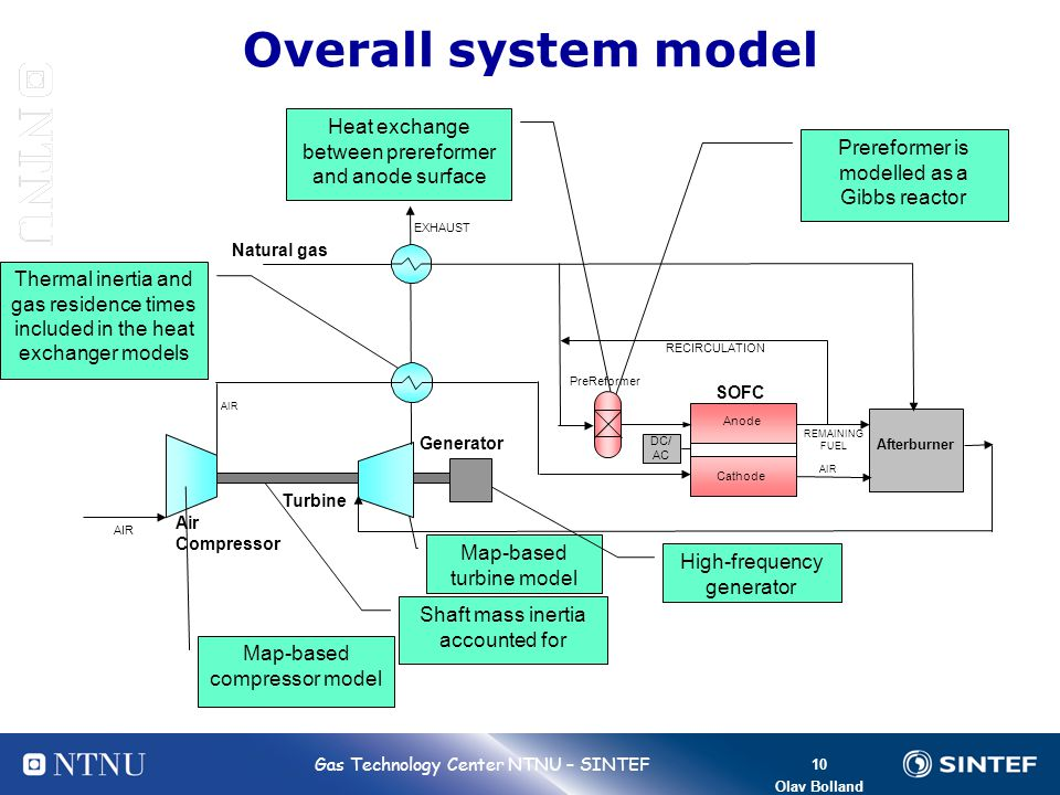 Overall system model Heat exchange between prereformer and anode surface. Prereformer is modelled as a Gibbs reactor.