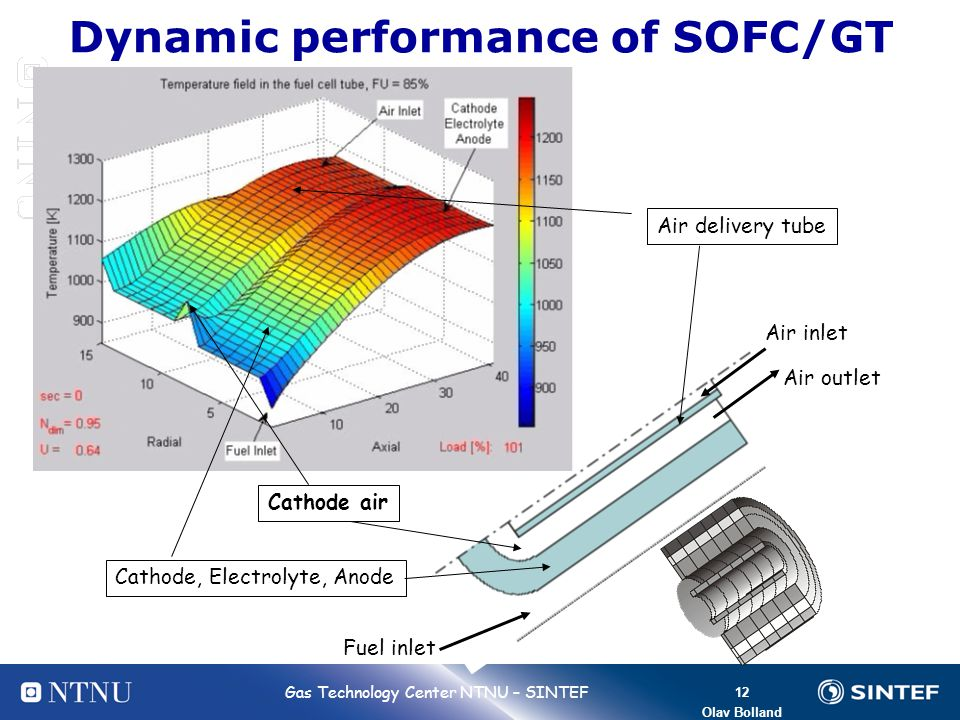 Dynamic performance of SOFC/GT